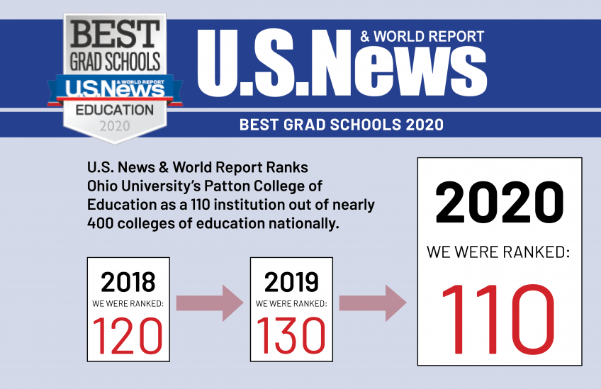 US News 2020 Ranking of 110th