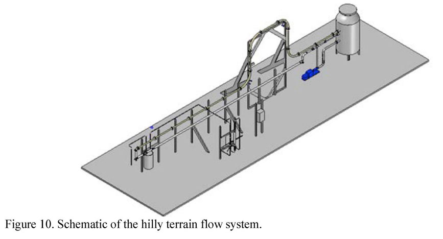 Schematic of the hilly terrain flow system