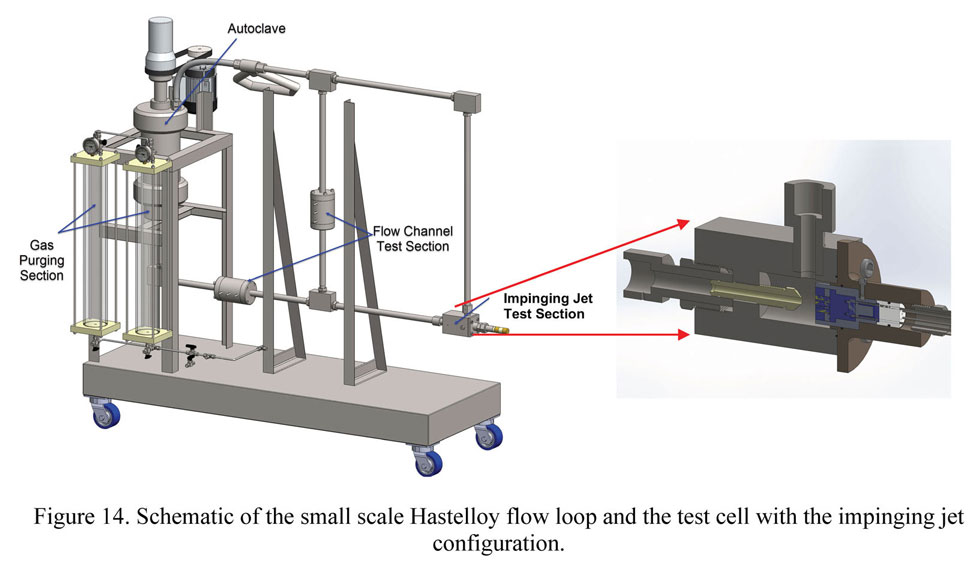 Schematic of the small scale Hastelloy flow loop and test cell with the impinging jet configuration