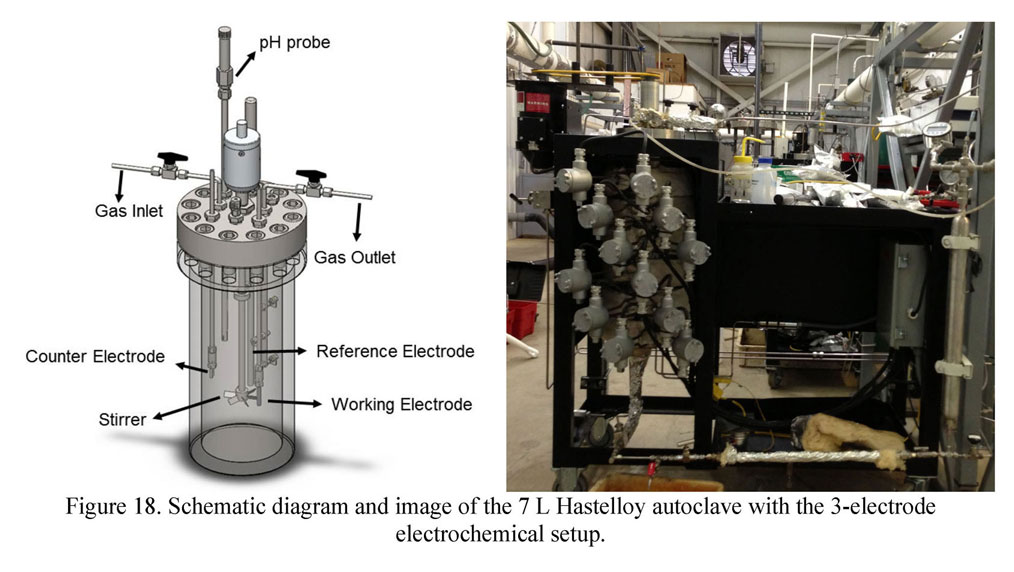 Schematic diagram and image of the 7 L Hastelloy autoclave with the 3-electrode electrochemical setup