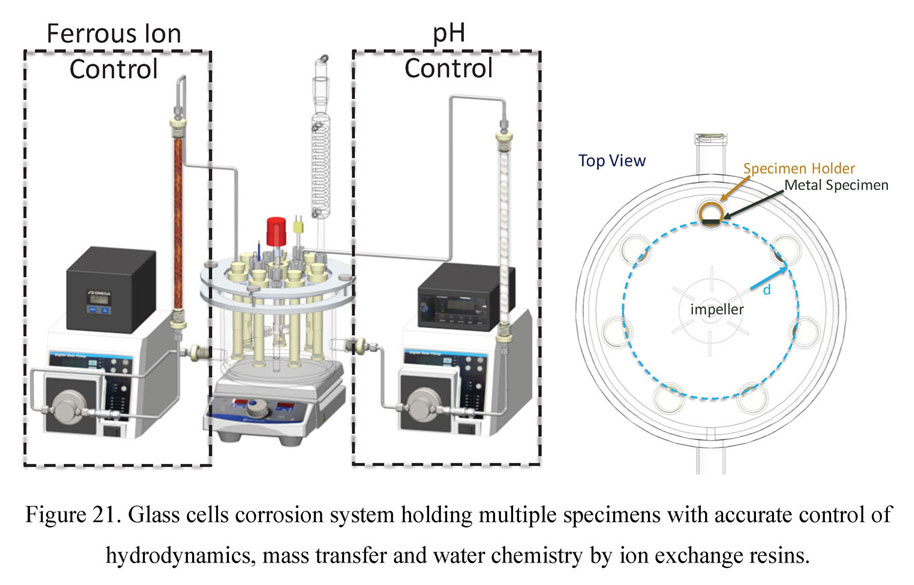 Glass cells corrosion system holding multiple specimens with accurate control of hydrodynamics, mass transfer and water chemistry by ion exchange resins