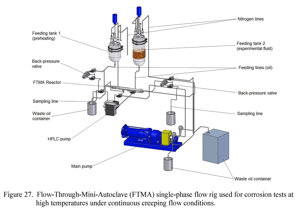 Flow-Through-Mini-Autoclave (FTMA) single-phase flow rig used for corrosion tests at high temperatures under continuous creeping flow conditions