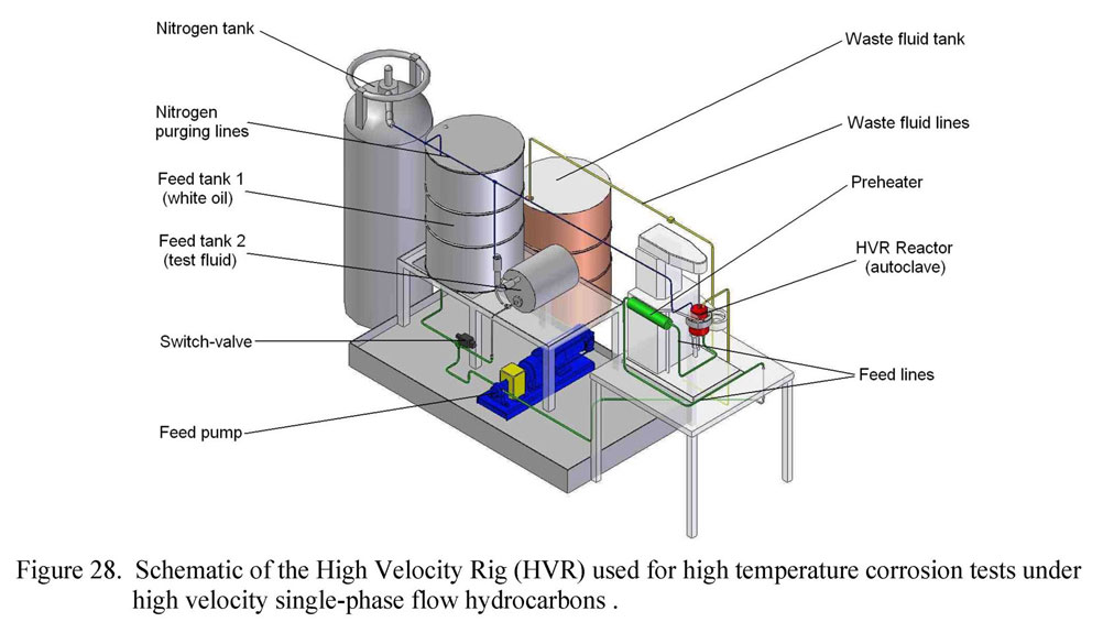 Schematic of the High Velocity Rig (HVR) used for high temperature corrosion test under high velocity single-phase flow hydrocarbons