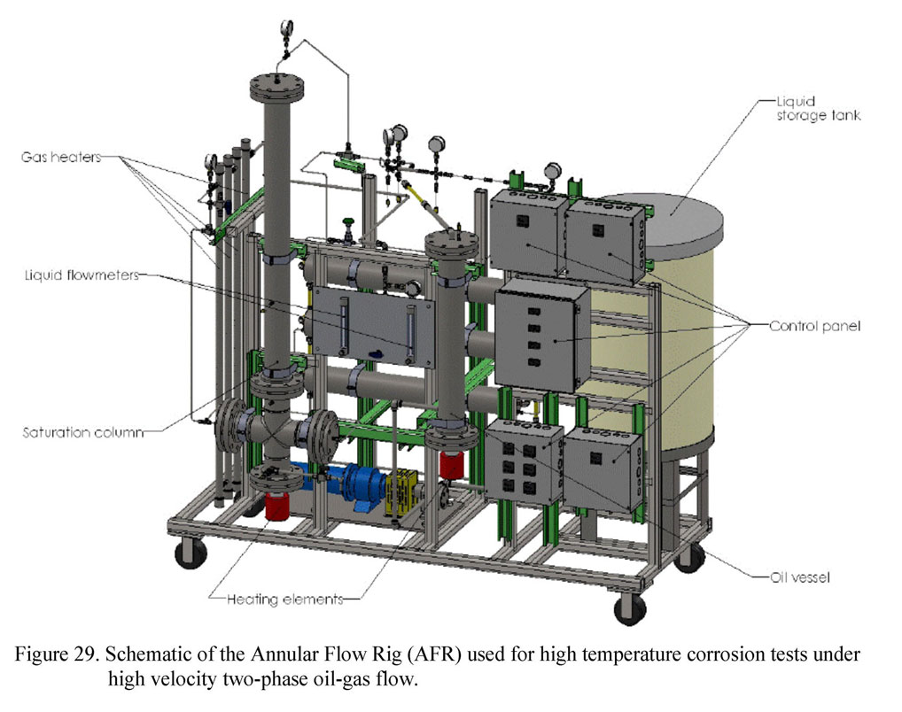 Schematic of the Annular Flow Rig (AFR) used for high temperature corrosion test under high velocity two-phase oil-gas flow