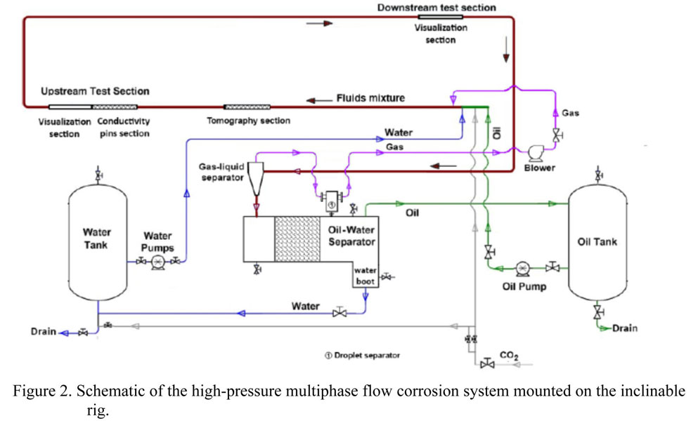 Schematic of the high pressure multiphase flow corrosion system mounted on the inclinable rig