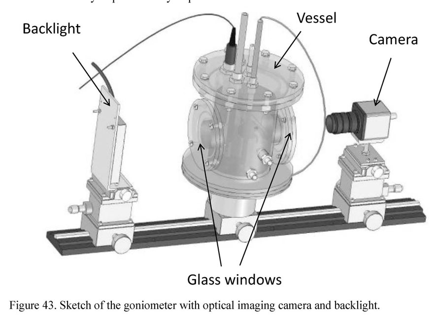 Sketch of the goniometer with optical imaging camera and backlight