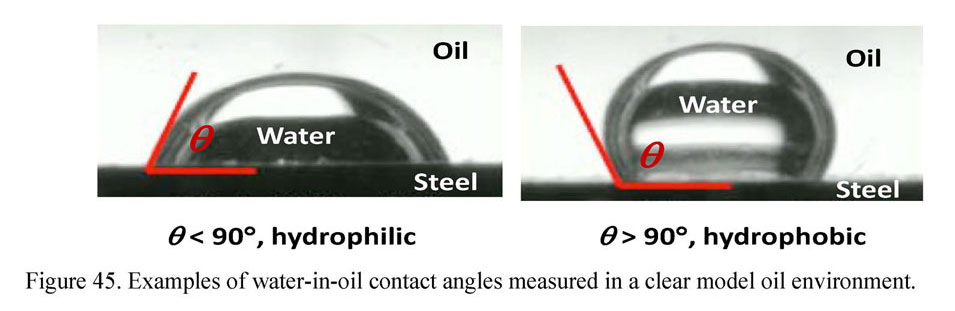 Example of water-in-oil contact angles measured in a clear model oil enviornment