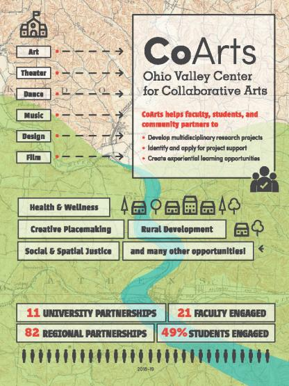COARTS connections to community organizations