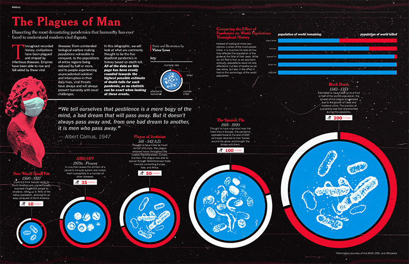 plagues of man graphic