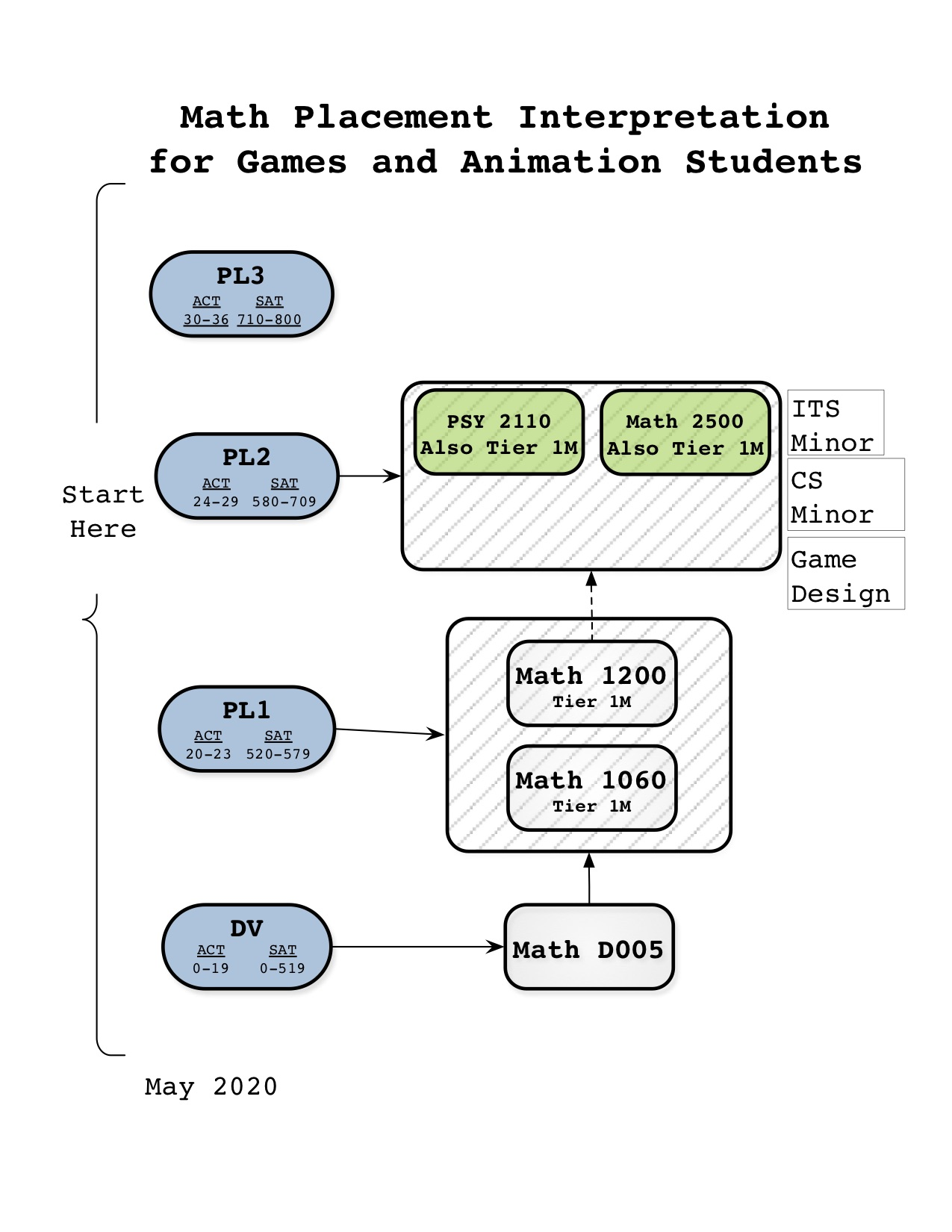 Math for Games/Animation