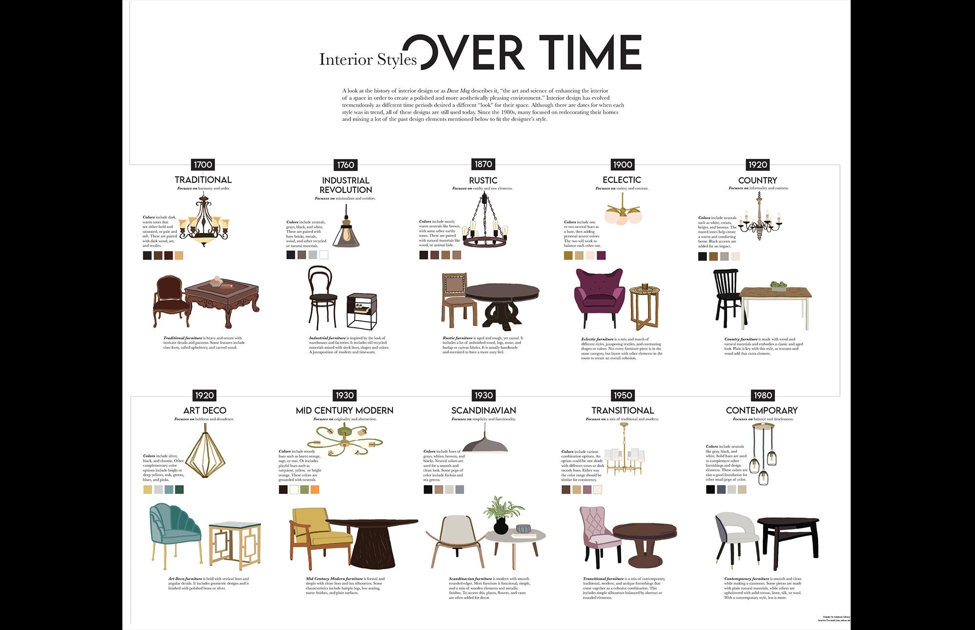 infographic furniture