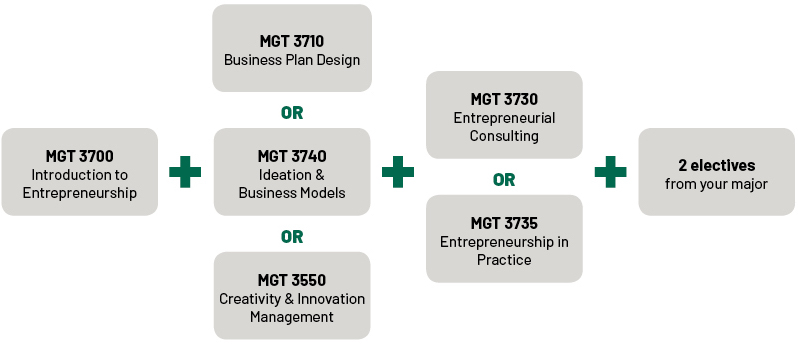 Entrepreneurship Certificate Course Progression