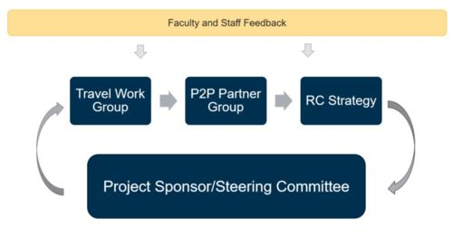 Process for Faculty and staff feedback