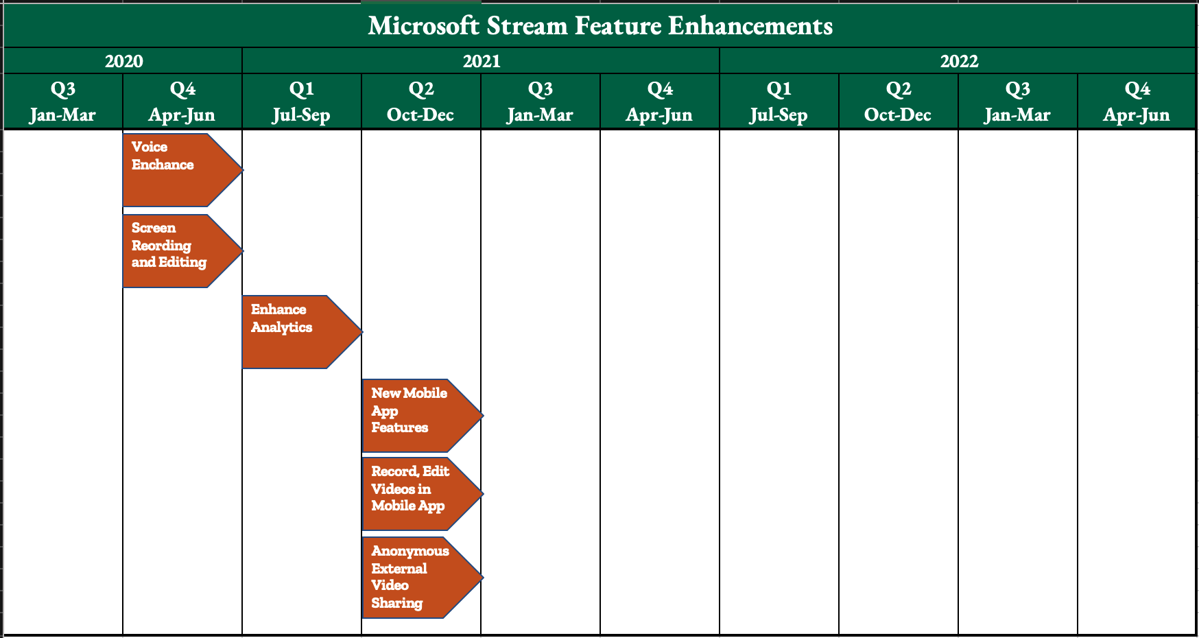 Microsoft Stream Video Roadmap FY20