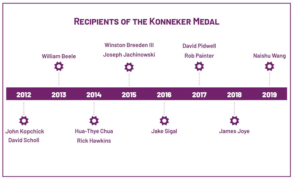 Konneker Medal recipient timeline up to 2019