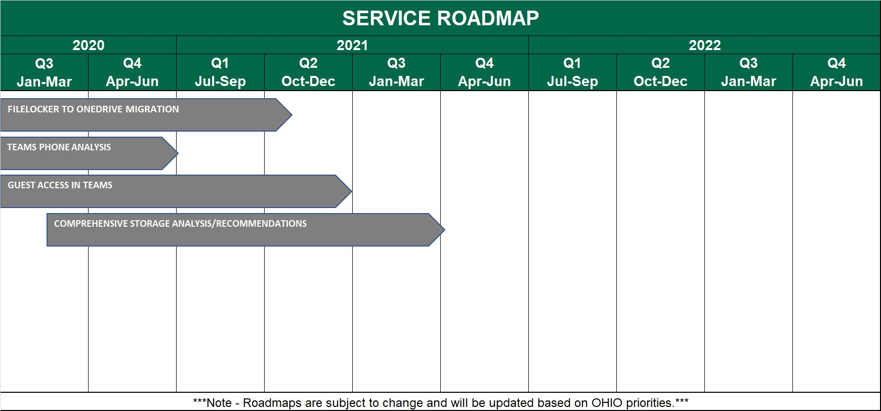 Collaboration and Storage Service Roadmap