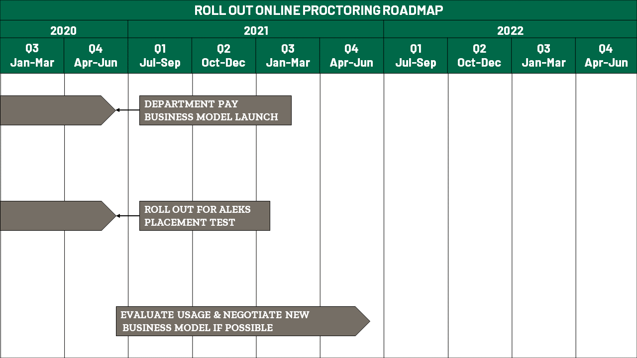 Roll Out Online Proctoring Roadmap