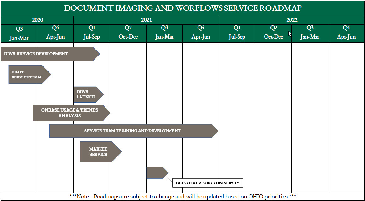 Image depicting Roadmap for Ongoing Document Imaging and Workflow Service Goals