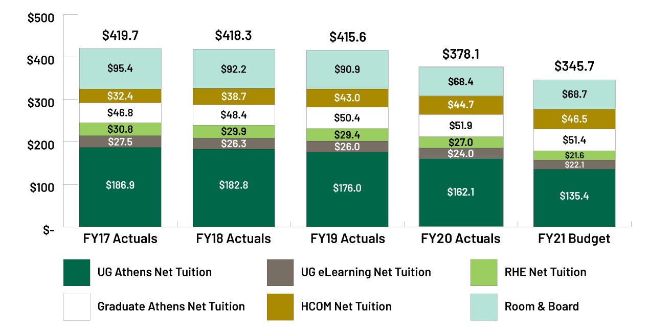 Order: UG Athens Net Tuition, UG eLearning Net Tuition, RHE Net Tuition, Graduate Athens Net Tuition, HCOM Net Tuition, Room & Board. FY17 Actuals - 186.9, 27.5,30.8.46.8, 32.4, 95.4, FY18 Actuals - 182.8, 26.3, 29.9, 48.4, 38.7. 92.2, FY19 Actuals - 176.0, 26.0, 29.4, 50,4, 43.0, 90.9, FY20 Actuals - 162.1, 24.0, 27.0, 51.9, 44.2=7, 68.4, FY21 Budget - 135.4, 22.1, 21.6, 51.4, 46.5 68.7