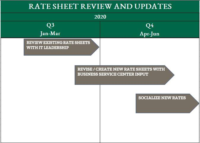 OIT Rate Sheets Review and Updates