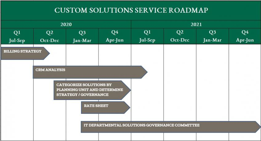 Custom Solutions Service Road Map Overview