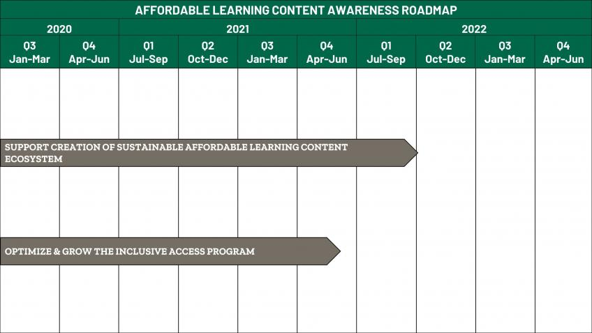 Affordable Learning Content Awareness Roadmap | Ohio University
