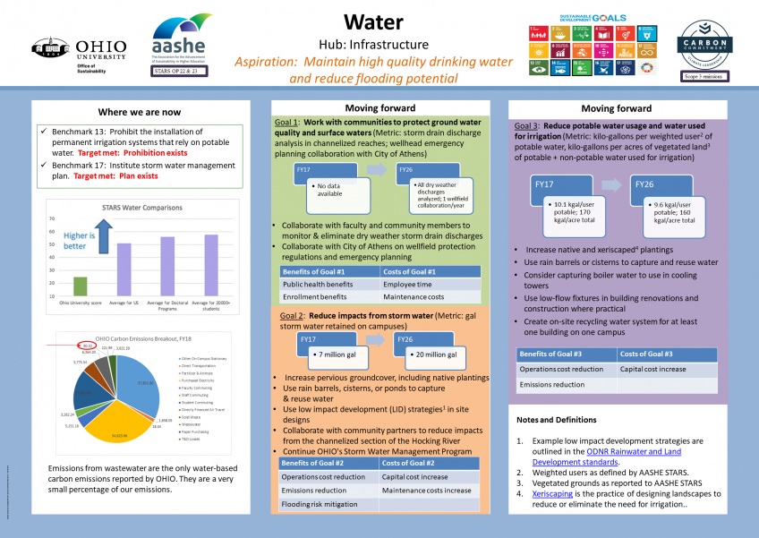 Water Category, Draft 2021 Sustainability & Climate Action Plan