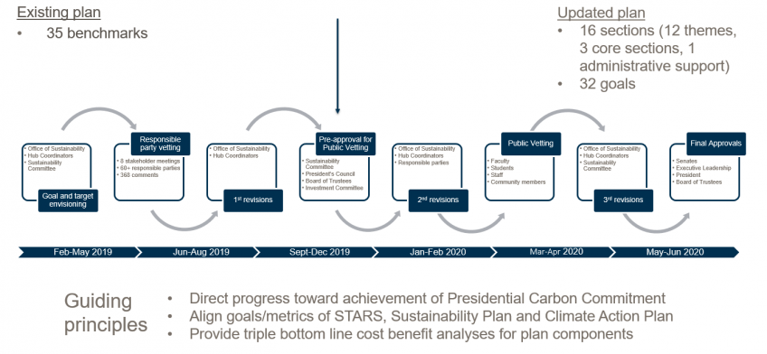 Sustainability and Climate Action Plan revision second version