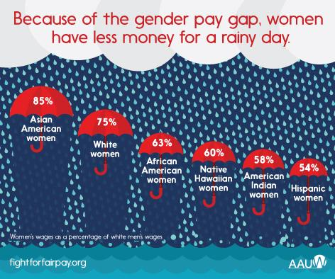 Image showing the differences in pay between women of different ethnicities and race. Women's wages are shown as a percentage of white men's wages (Asian American women at 85%; white women at 75%; African American women at 63%; Native Hawaiian women at 60%; American Indian women at 58%; Hispanic women at 54%.)