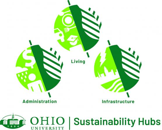 Structure of Sustainability Hubs at Ohio University
