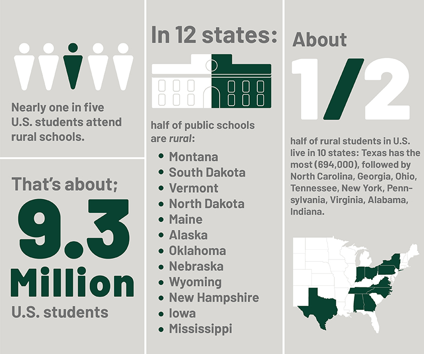 Infographic for rural schools