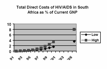 cause and effect essay on hiv aids Get the basics on aids/hiv from the experts at webmd.