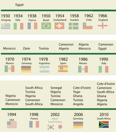 FIFA World  Cup timeline and African representation